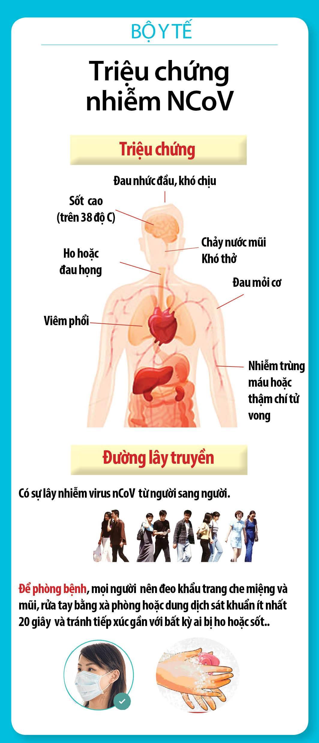 Triệu chứng nhiễm nCoV