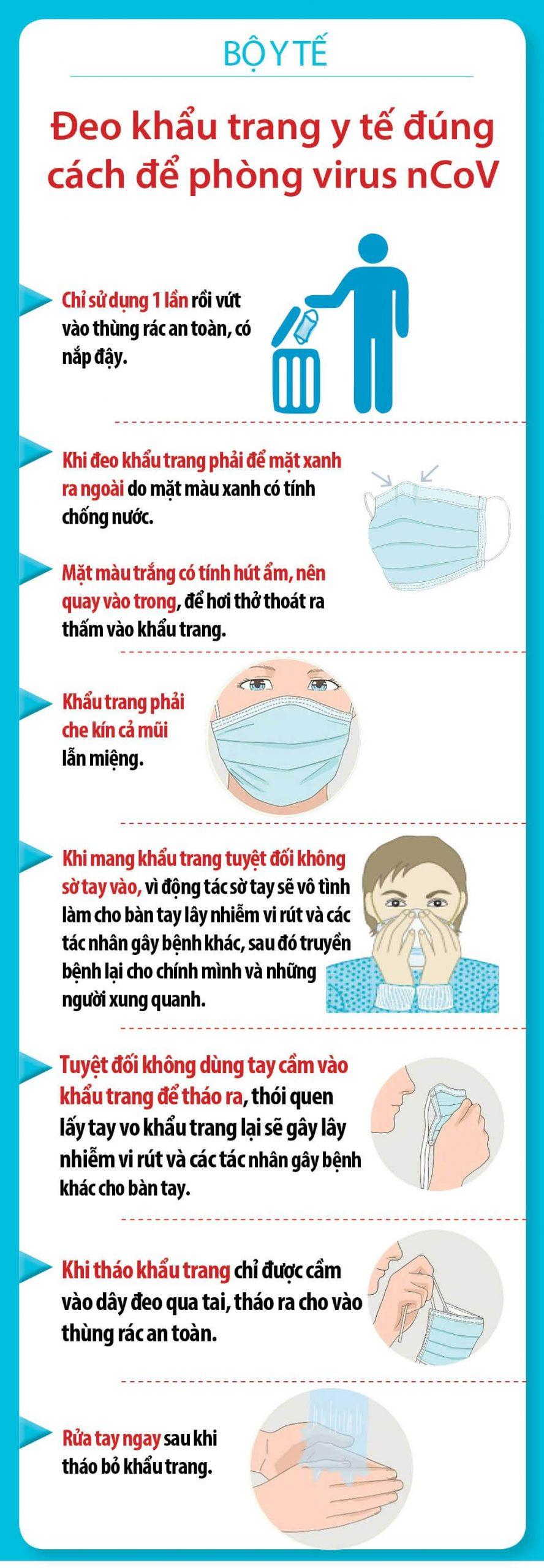 Đeo khẩu trang y tế đúng cách để phòng virus nCoV